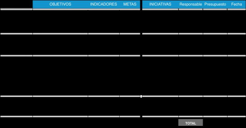 Ejemplo simplificado del Cuadro de Mando Integral (BSC) para un tema de la estrategia
