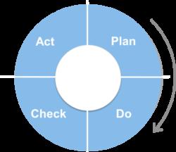 ciclo de mejora continua PDCA