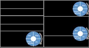 Plantilla A3 con el ciclo PDCA