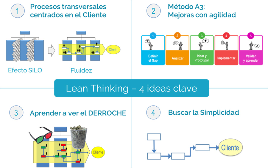 Lean Thinking. 4 ideas clave