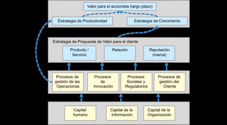 Mapa de la Estrategia. modelo Cuadro de Mando Integral
