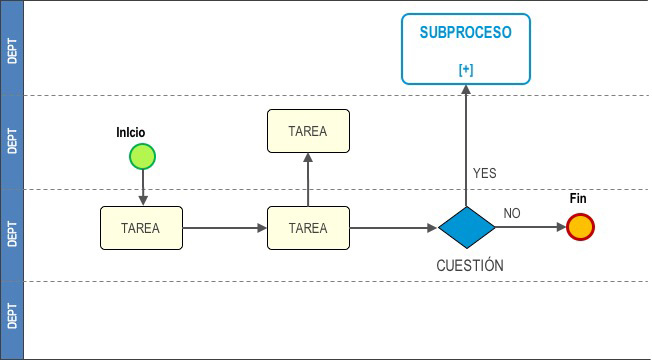 mapa de proceso o flowchart -BPMN