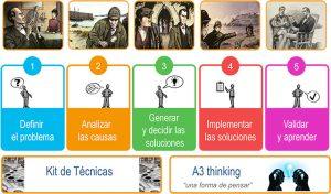 Método A3 Problem Solving para resolver los problemas y potenciar la Mejora Continua