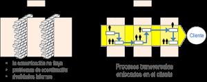 Efecto silo y procesos transversales centrados en el cliente